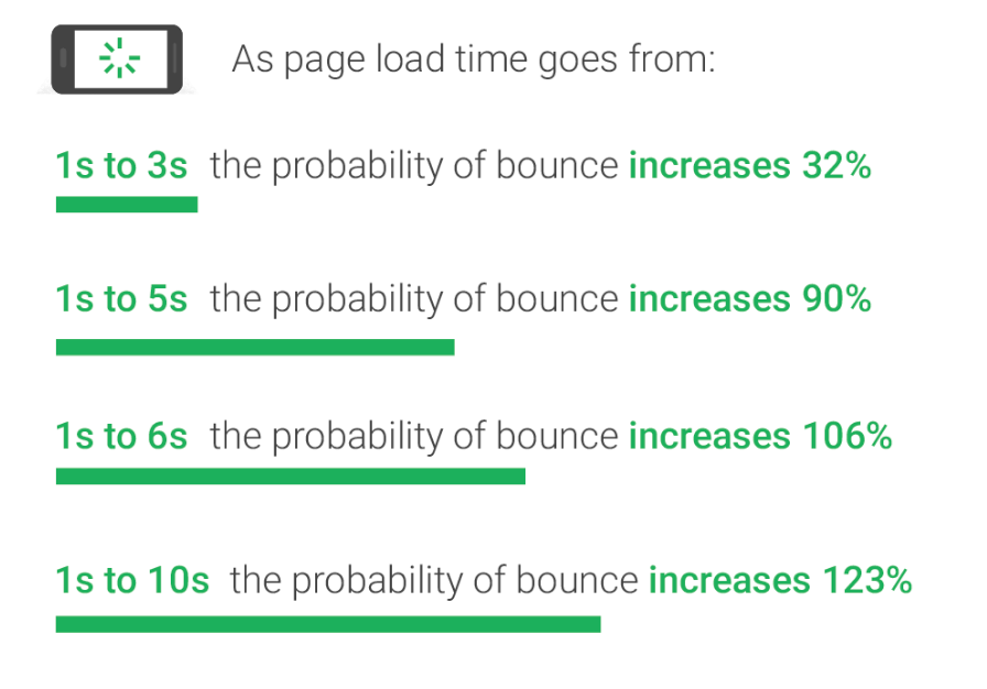 Bounce Rate Probability Chart from Google